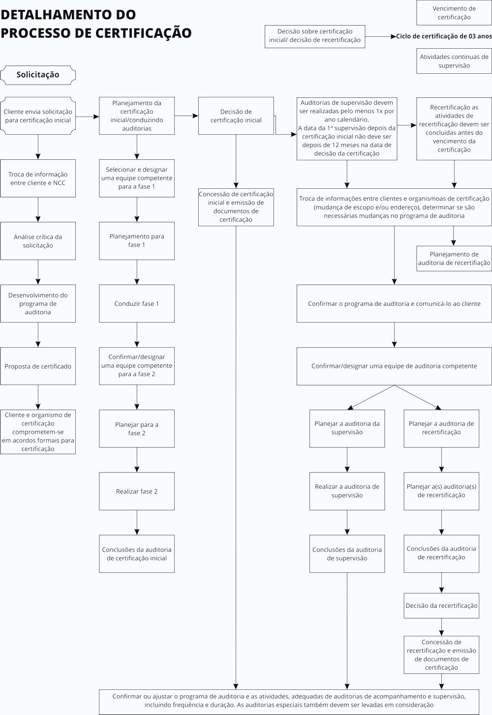 Detalhamento do Processo de Certificação